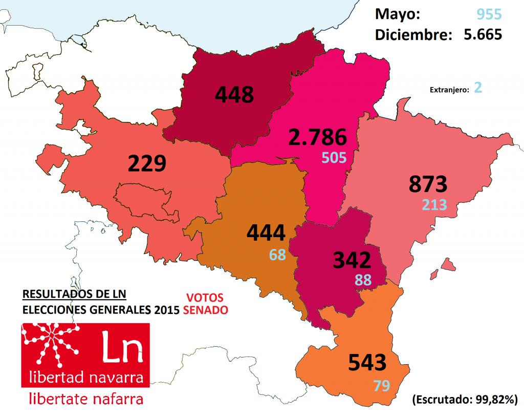 Votos logrados por Ln al senado y comparativa con los resultados del pasado mayo (Iturria: Eneko del Castillo kartografoa)